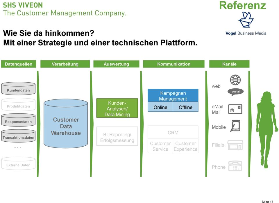 Transaktionsdaten Customer Data Warehouse Kunden- Analysen/ Data Mining BI-Reporting/ Erfolgsmessung