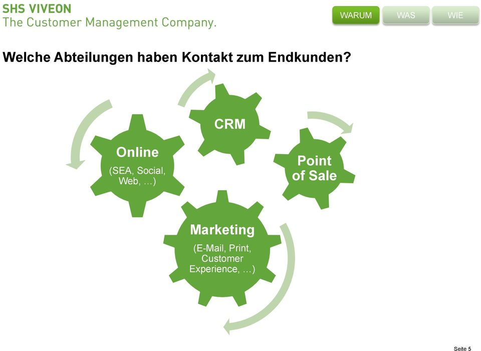 CRM Online (SEA, Social, Web, ) Point