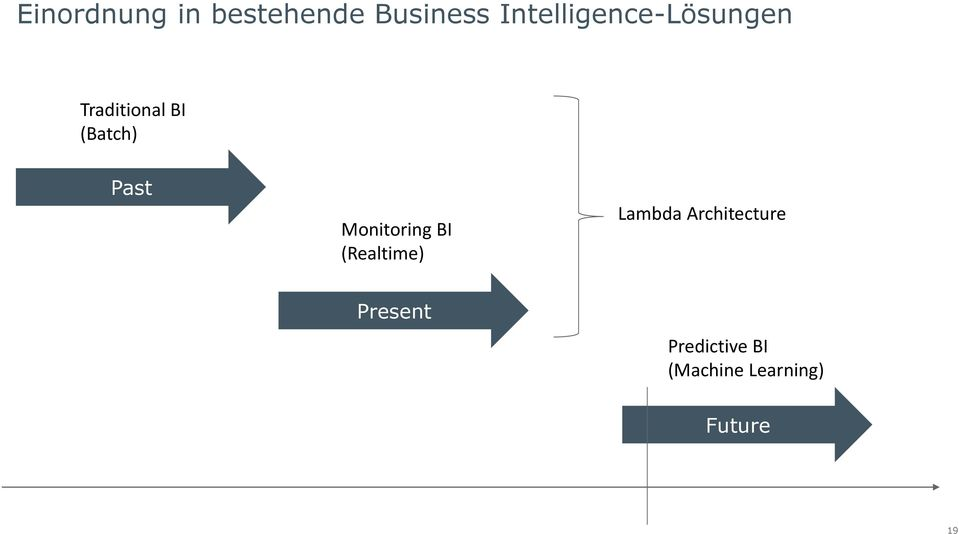 Past Monitoring BI (Realtime) Lambda