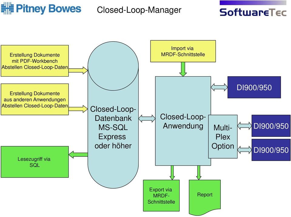 Closed-Loop-Daten Lesezugriff via SQL Closed-Loop- Datenbank MS-SQL Express oder höher