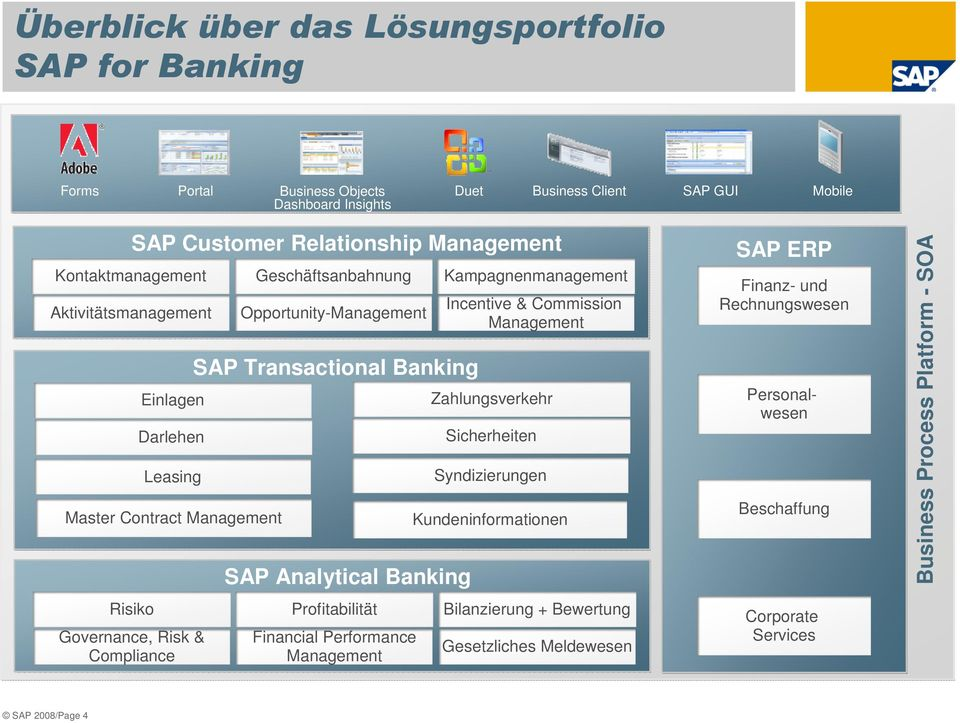 Banking SAP Analytical Banking Profitabilität Financial Performance Management Kampagnenmanagement Incentive & Commission Management Zahlungsverkehr Sicherheiten Syndizierungen