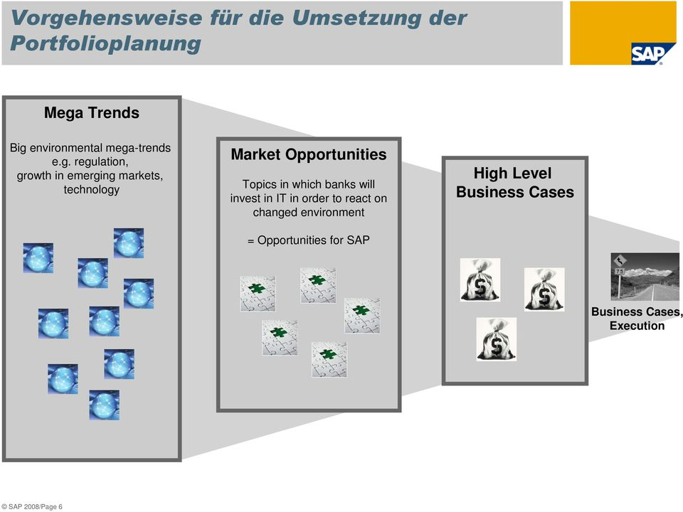 Opportunities Topics in which banks will invest in IT in order to react on changed