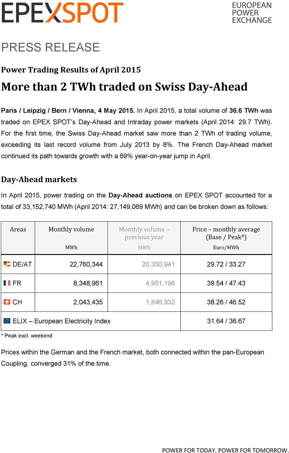 For the first time, the Swiss Day-Ahead market saw more than 2 TWh of trading volume, exceeding its last record volume from July 2013 by 8%.