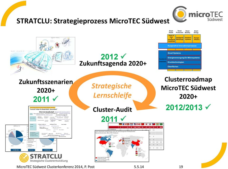 Lernschleife Cluster-Audit 2011 Clusterroadmap MicroTEC