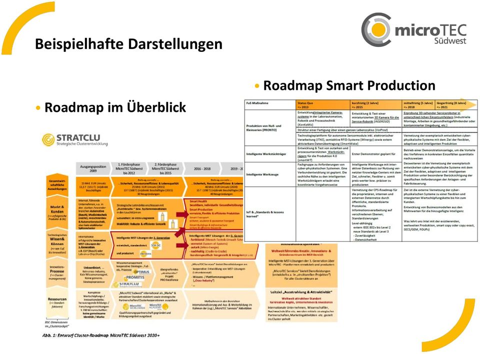 Roadmap im