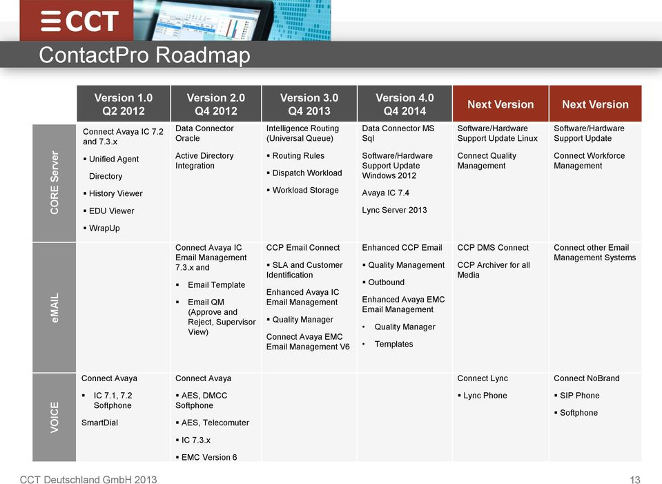 Version 4.0 Q4 04 Next Version Next Version Connect Avaya IC 7. and 7.3.
