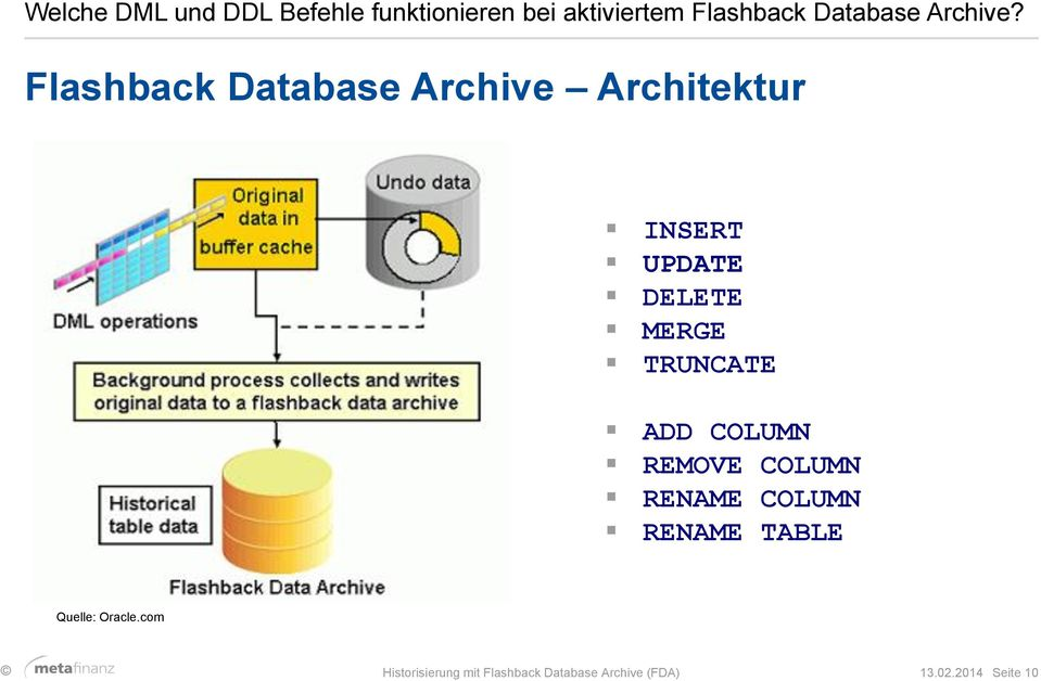 Flashback Database Archive Architektur INSERT UPDATE DELETE MERGE TRUNCATE