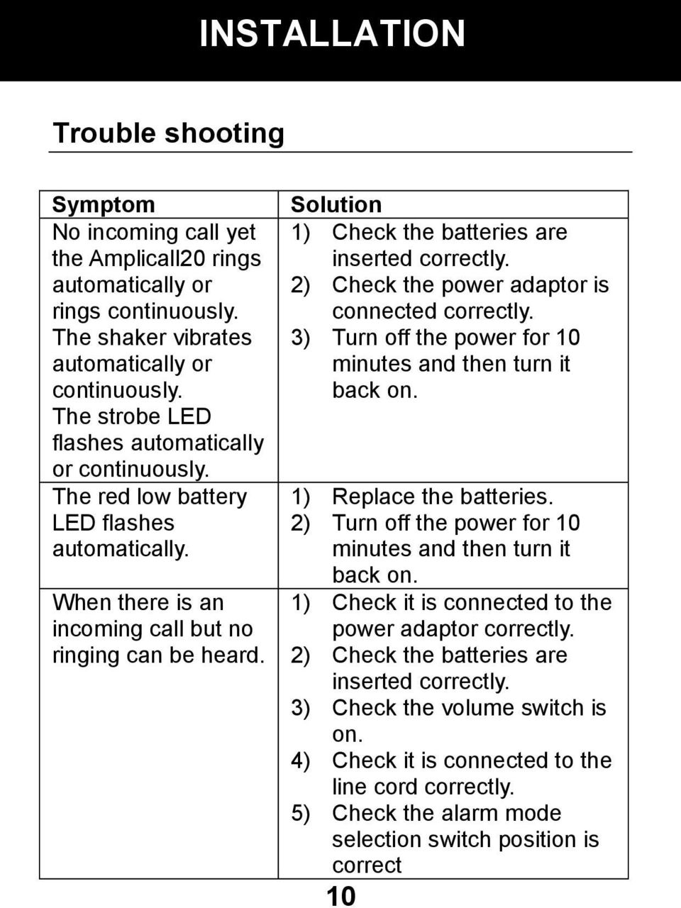 Solution 1) Check the batteries are inserted correctly. 2) Check the power adaptor is connected correctly. 3) Turn off the power for 10 minutes and then turn it back on. 1) Replace the batteries.