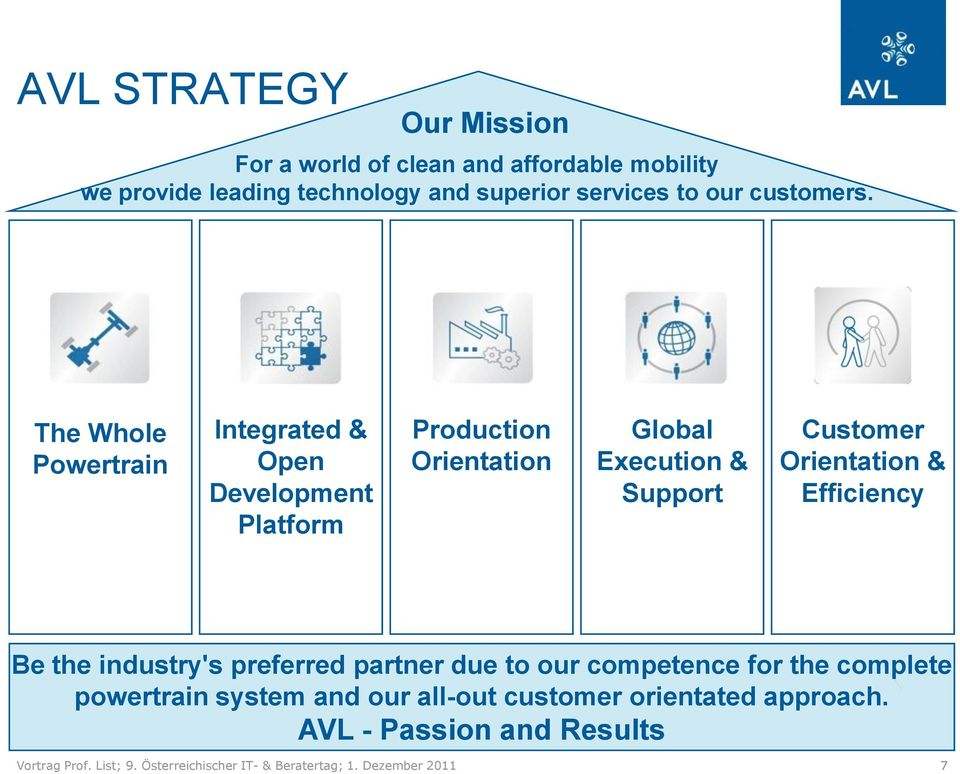 The Whole Powertrain Integrated & Open Development Platform Production Orientation Global Execution & Support