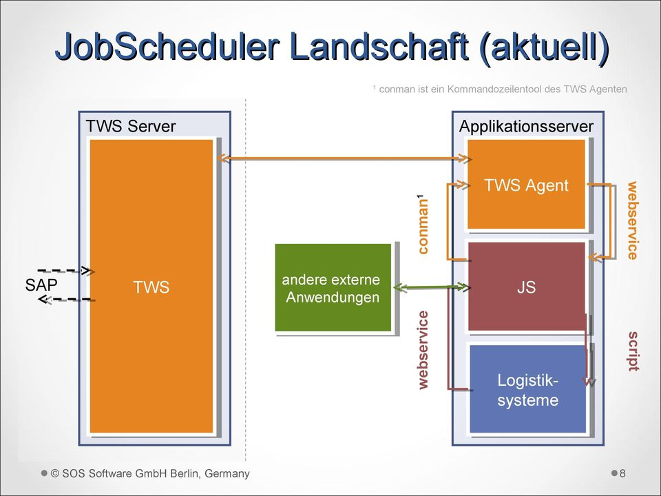 Applikationsserver conman 1 TWS Agent SAP TWS andere externe