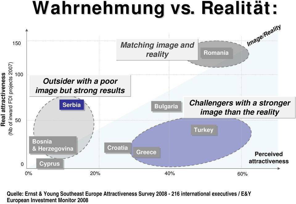 100 50 Outsider with a poor image but strong results Serbia Bulgaria Challengers with a stronger image than the reality