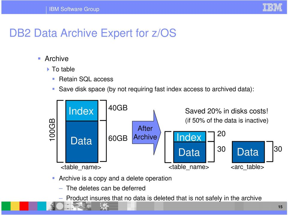 (if 50% of the data is inactive) Index Data 20 30 Data 30 <table_name> <table_name> <arc_table> Archive is a