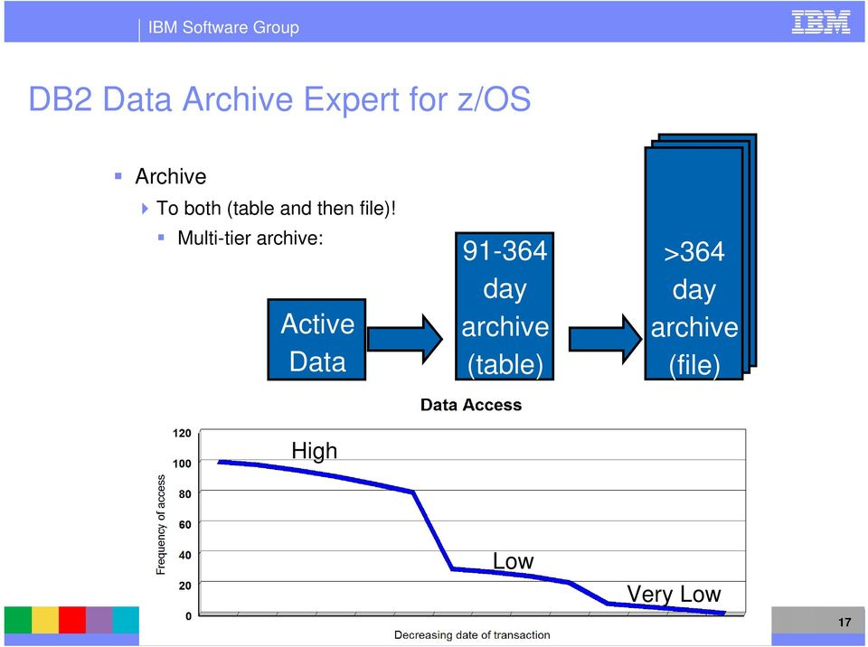 Multi-tier archive: Active Data 91-364 day