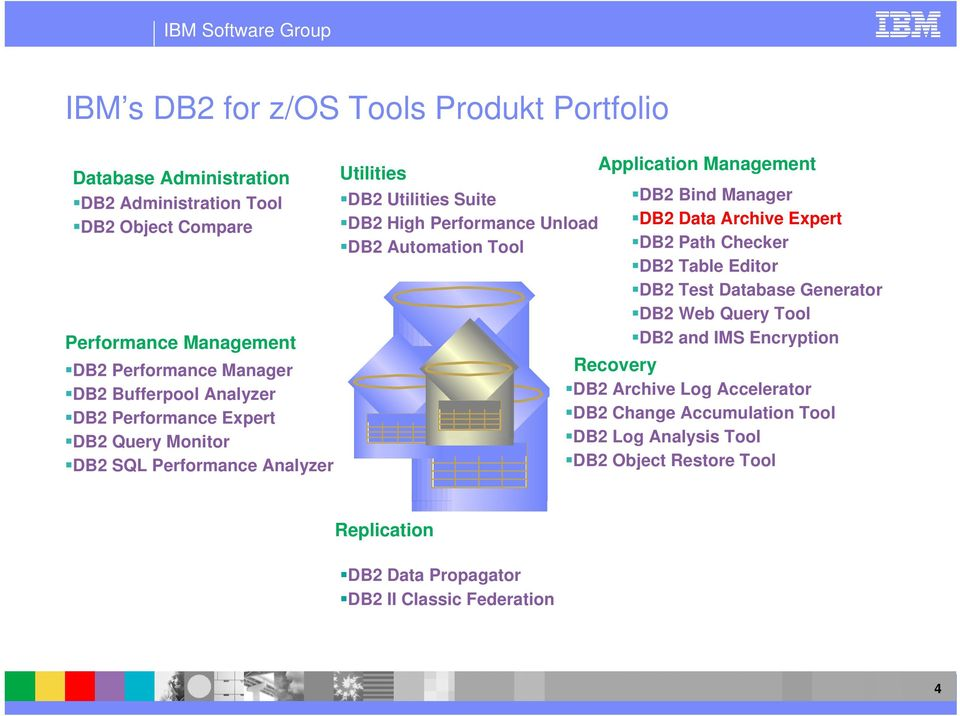 Tool Application Management DB2 Bind Manager DB2 Data Archive Expert DB2 Path Checker DB2 Table Editor DB2 Test Database Generator DB2 Web Query Tool DB2 and IMS
