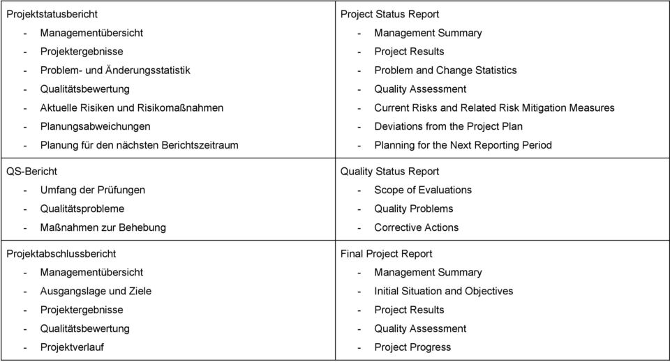 Qualitätsbewertung - Projektverlauf Project Status Report - Management Summary - Project Results - Problem and Change Statistics - Quality Assessment - Current Risks and Related Risk Mitigation