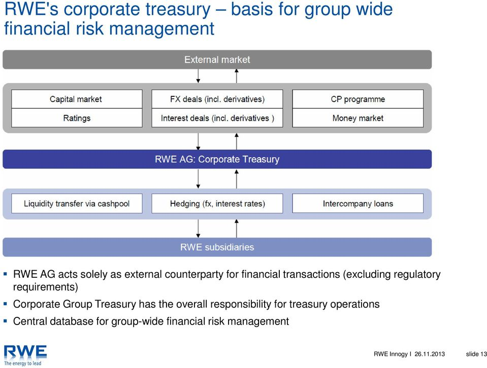 requirements) Corporate Group Treasury has the overall responsibility for treasury