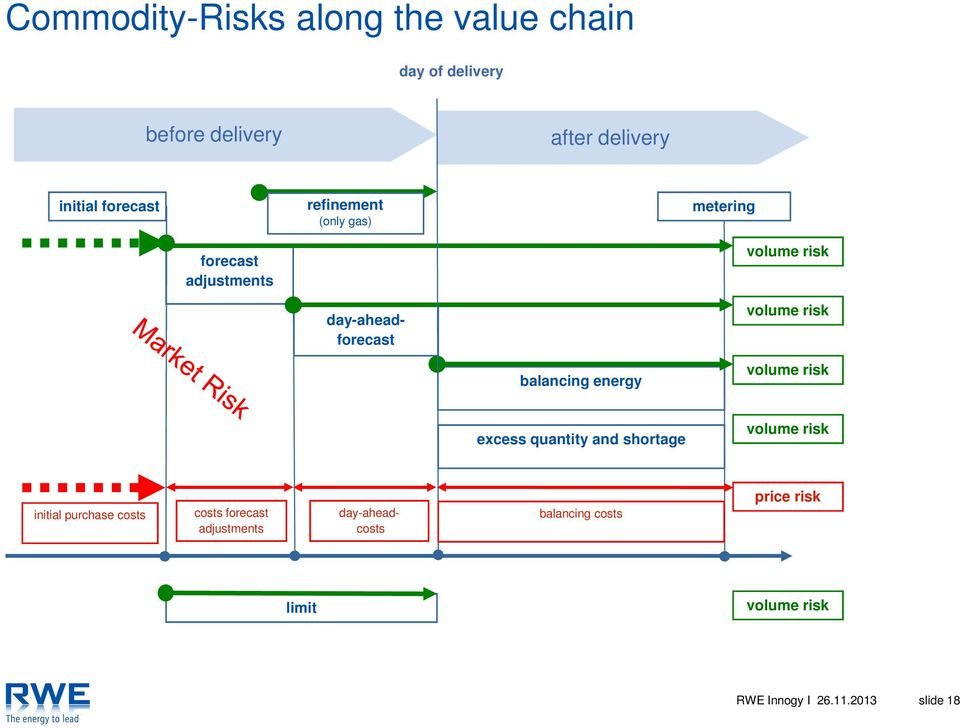 balancing energy volume risk excess quantity and shortage volume risk initial purchase costs costs