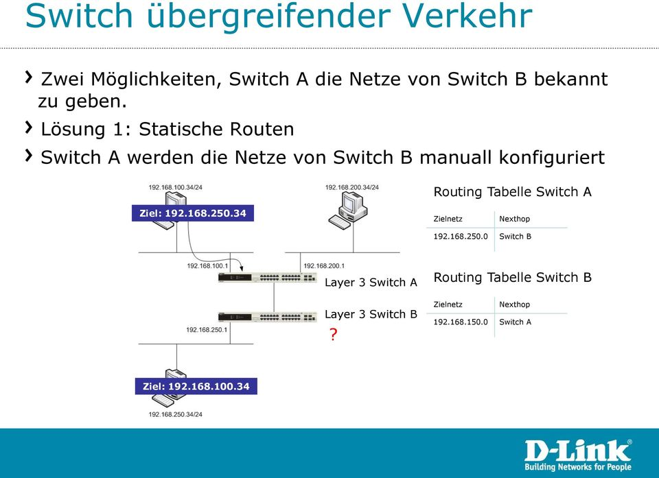 Tabelle Switch A Ziel: 192.168.250.34 Zielnetz Nexthop 192.168.250.0 Switch B Layer 3 Switch A Layer 3 Switch B?