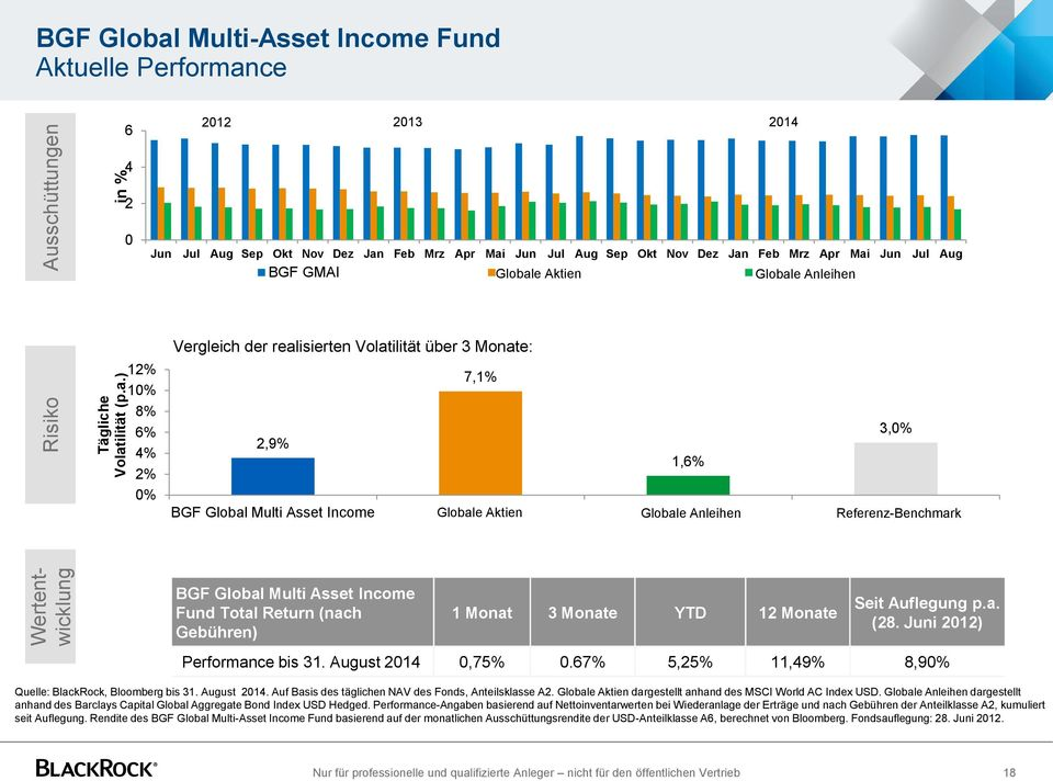 ) Ausschüttungen in % BGF Global Multi-Asset Income Fund Aktuelle Performance 6 2012 2013 2014 4 2 0 Jun Jul Aug Sep Okt Nov Dez Jan Feb Mrz Apr Mai Jun Jul Aug Sep Okt Nov Dez Jan Feb Mrz Apr Mai