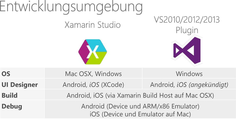 Android, ios (via Xamarin Build Host auf Mac OSX) Android