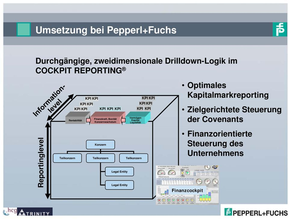 KPI KPI KPI Optimales Kapitalmarkreporting Zielgerichtete Steuerung der Covenants Reportinglevel Teilkonzern