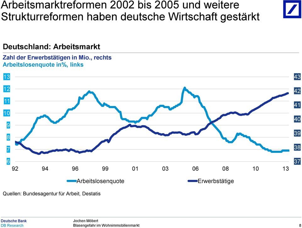 , rechts Arbeitslosenquote in%, links 13 12 11 10 9 8 7 6 92 94 96 99 01 03 06 08 10