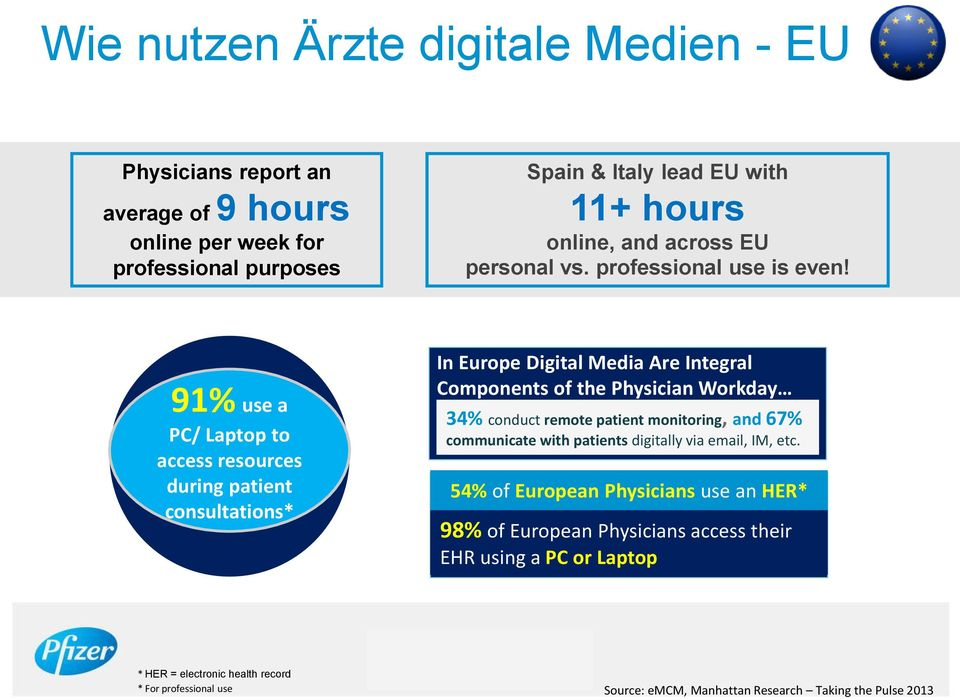 91% use a PC/ Laptop to access resources during patient consultations* In Europe Digital Media Are Integral Components of the Physician Workday 34% conduct remote