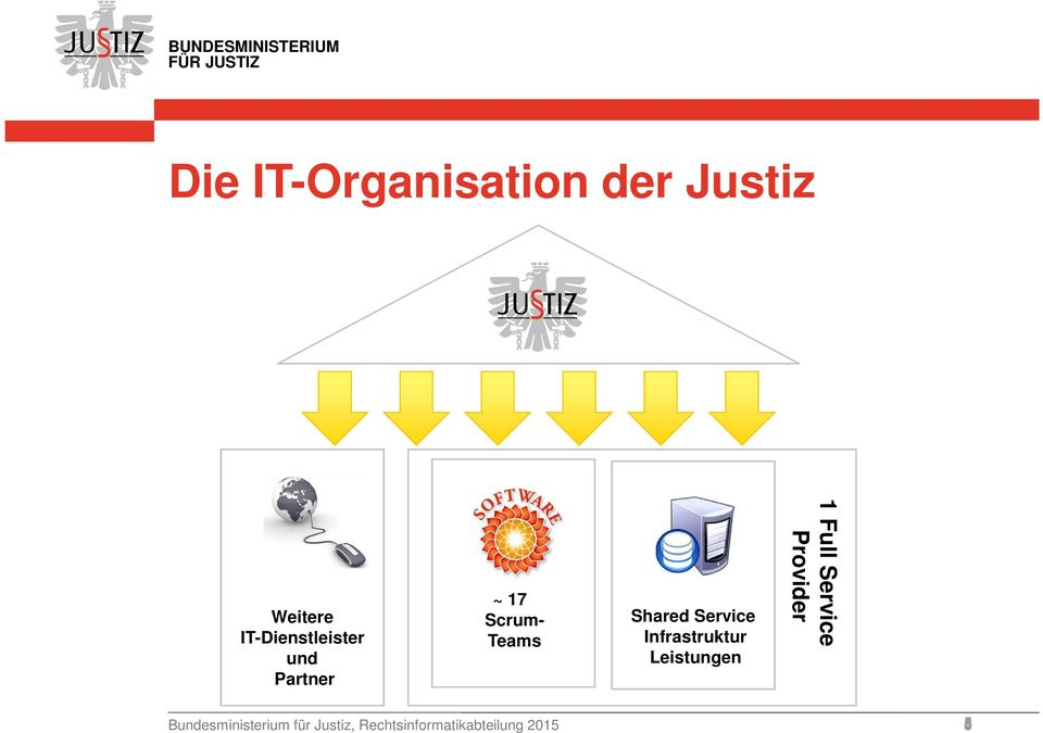 Shared Service Infrastruktur Leistungen 1 Full