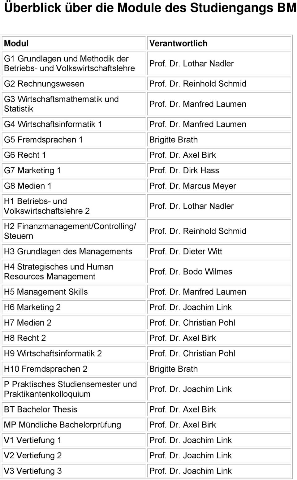 Strategisches und Human Resources Management H5 Management Skills H6 Marketing 2 H7 Medien 2 H8 Recht 2 H9 Wirtschaftsinformatik 2 H10 Fremdsprachen 2 P Praktisches Studiensemester und