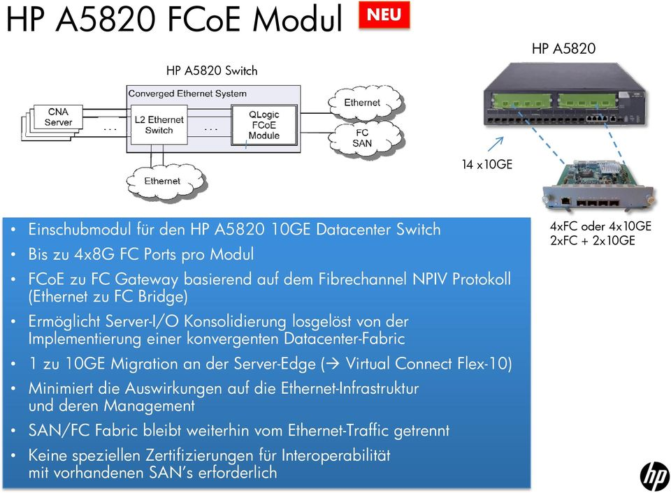 Datacenter-Fabric 1 zu 10GE Migration an der Server-Edge ( Virtual Connect Flex-10) Minimiert die Auswirkungen auf die Ethernet-Infrastruktur und deren Management