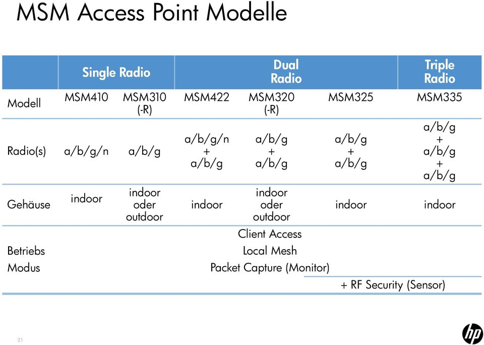 a/b/g + a/b/g indoor oder outdoor Client Access Local Mesh Packet Capture (Monitor) MSM325 a/b/g