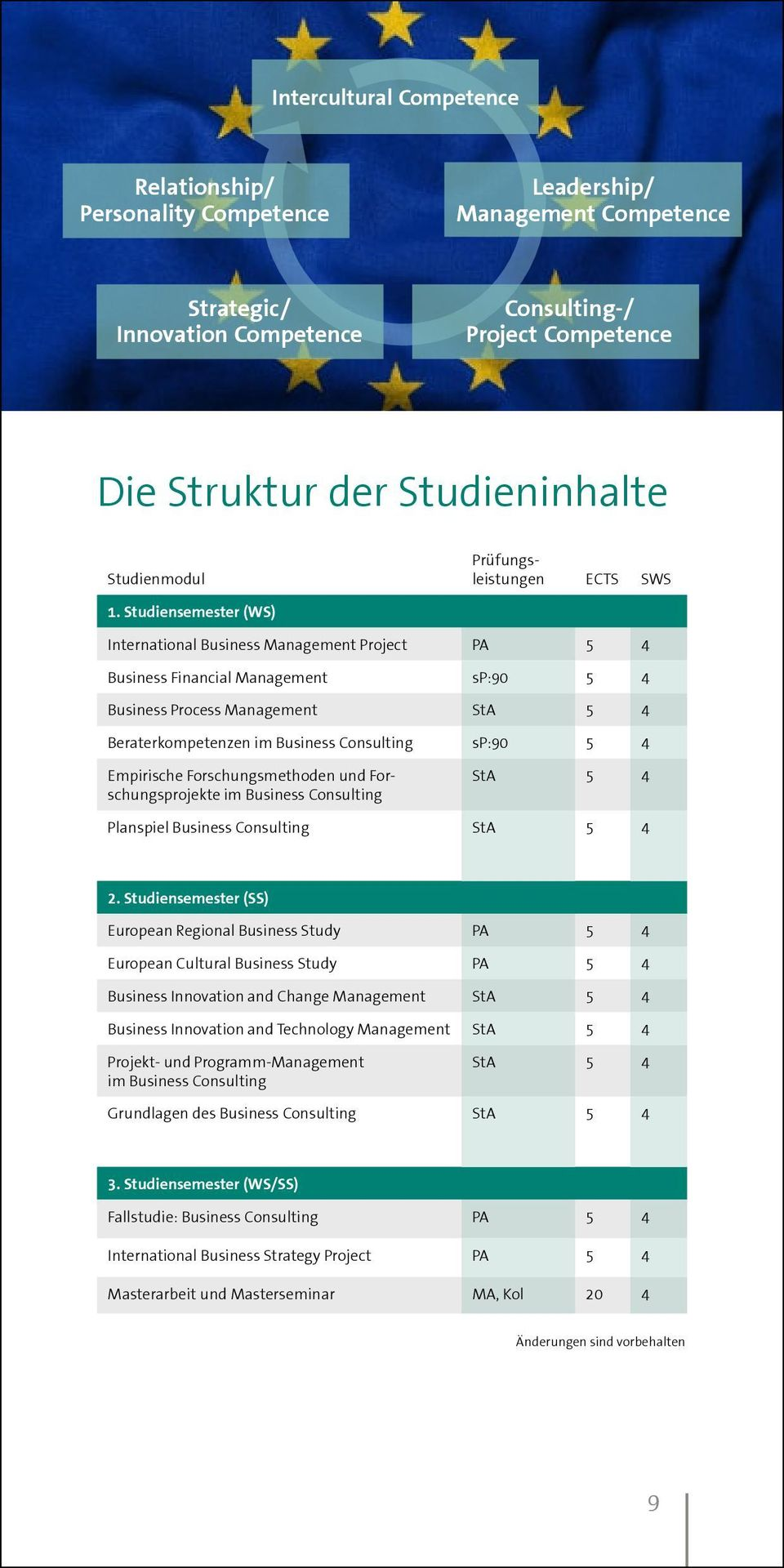 Studiensemester (WS) International Business Management Project PA 5 4 Business Financial Management sp:90 5 4 Business Process Management StA 5 4 Beraterkompetenzen im Business Consulting sp:90 5 4