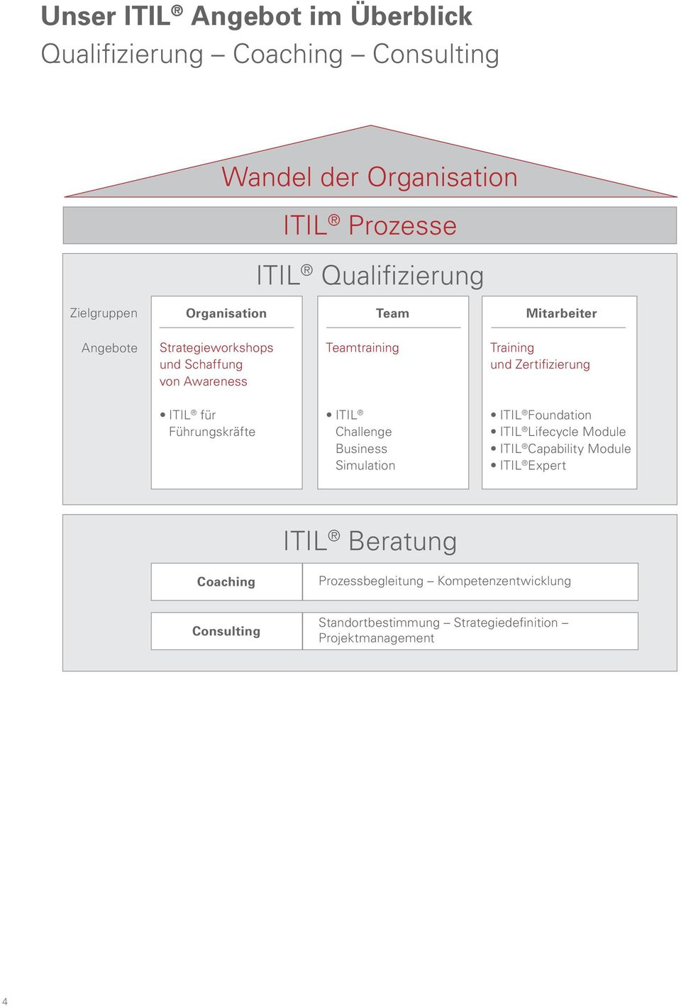 Zertifizierung ITIL für Führungskräfte ITIL Challenge Business Simulation ITIL Foundation ITIL Lifecycle Module ITIL Capability