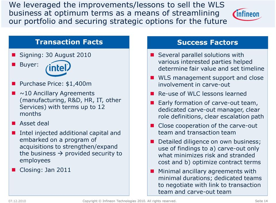 involvement in carve-out ~10 Ancillary Agreements (manufacturing, R&D, HR, IT, other Services) with terms up to 12 months Re-use of WLC lessons learned Asset deal Close cooperation of the carve-out