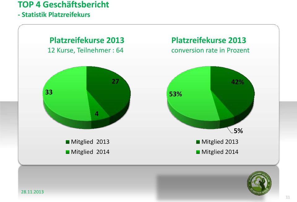 Platzreifekurse 2013 conversion rate in Prozent 33 27 53%