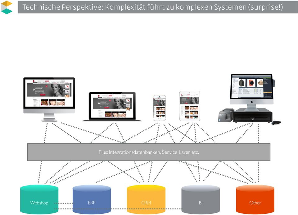 ) Plus: Integrationsdatenbanken,