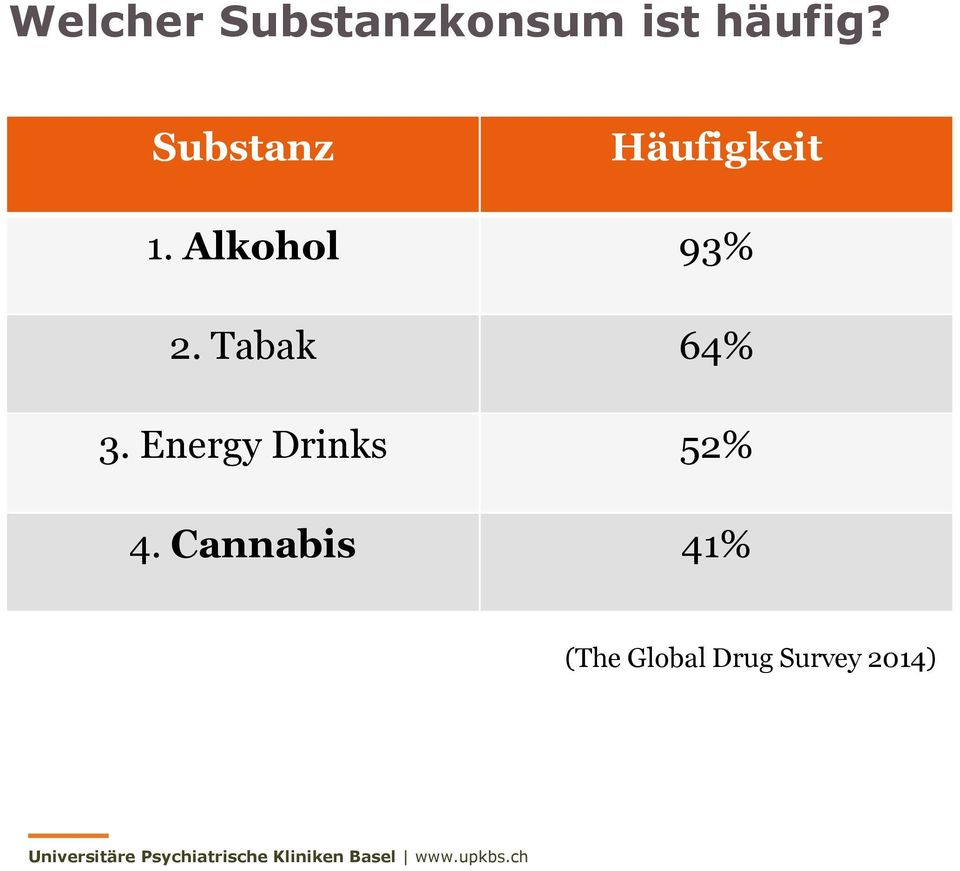Tabak 64% 3. Energy Drinks 52% 4.