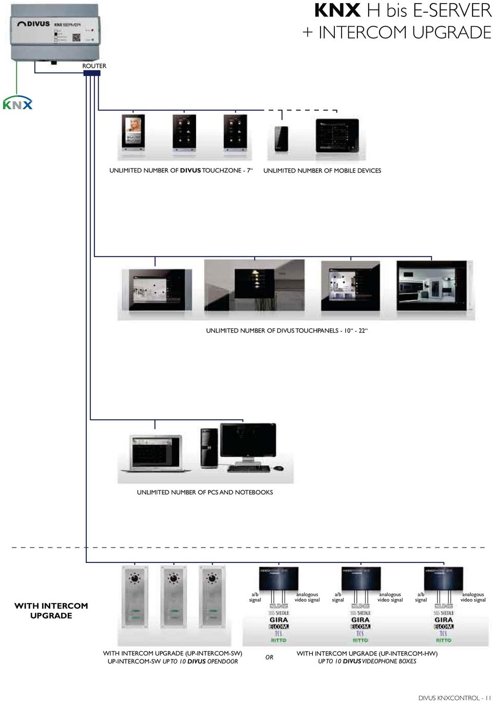 INTERCOM UPGRADE video video video WITH INTERCOM UPGRADE (UP-INTERCOM-SW) UP-INTERCOM-SW UP TO 10 DIVUS