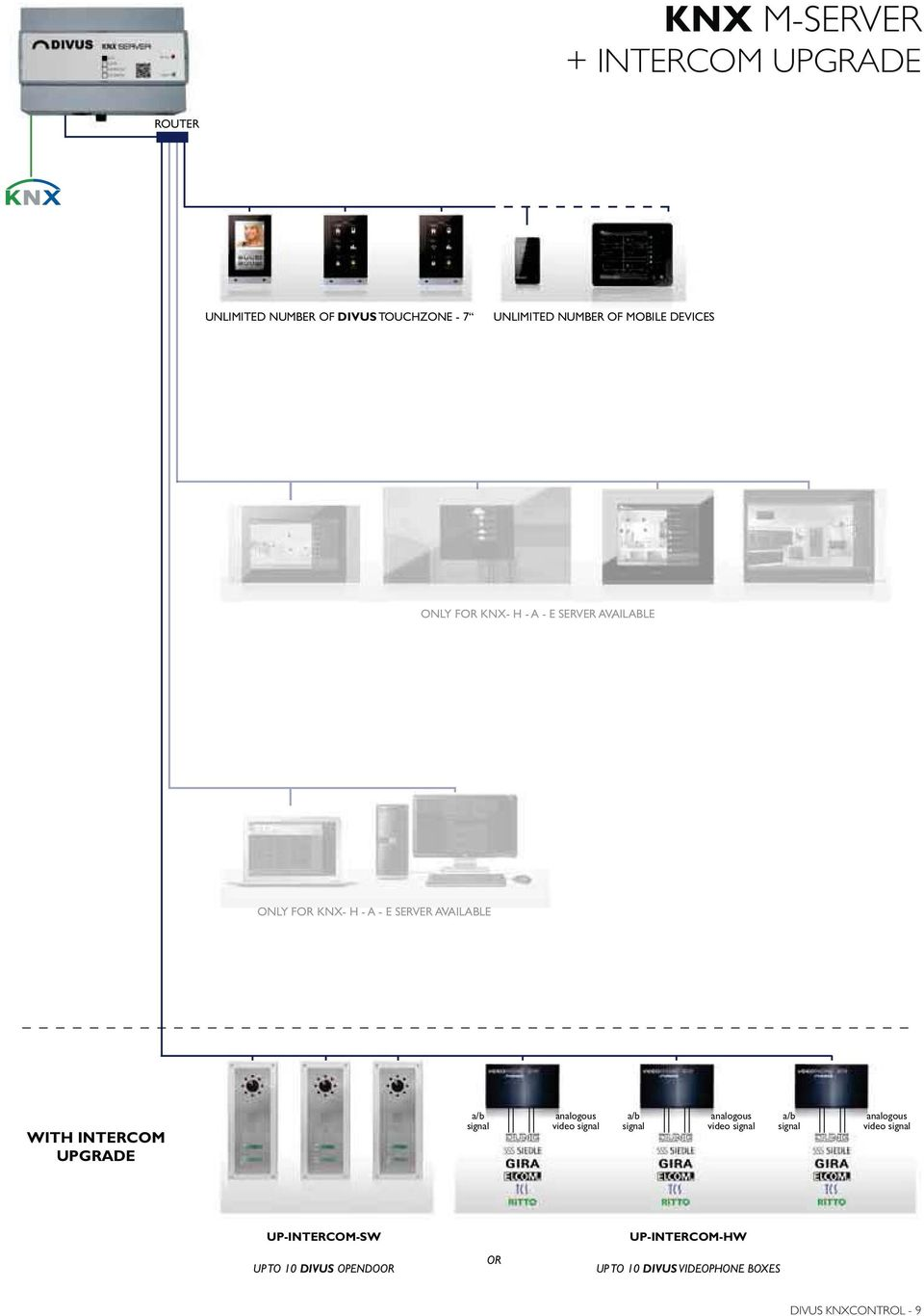 KNX- H - A - E SERVER AV A ILABLE WITH INTERCOM UPGRADE video video video