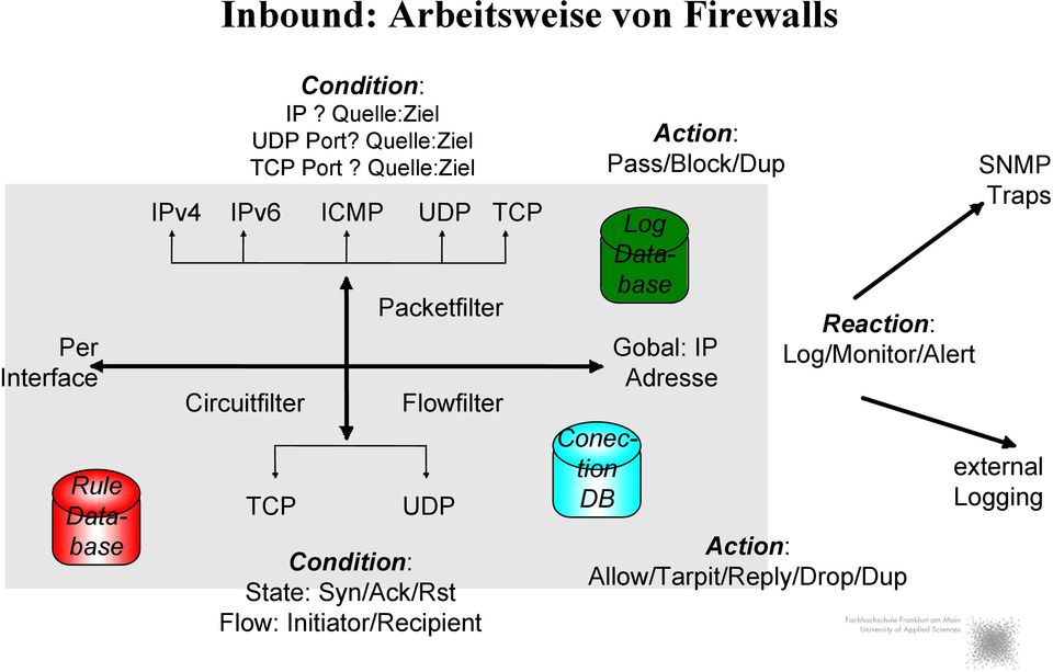 Quelle:Ziel TCP Packetfilter Flowfilter UDP Condition: State: Syn/Ack/Rst Flow: Initiator/Recipient TCP