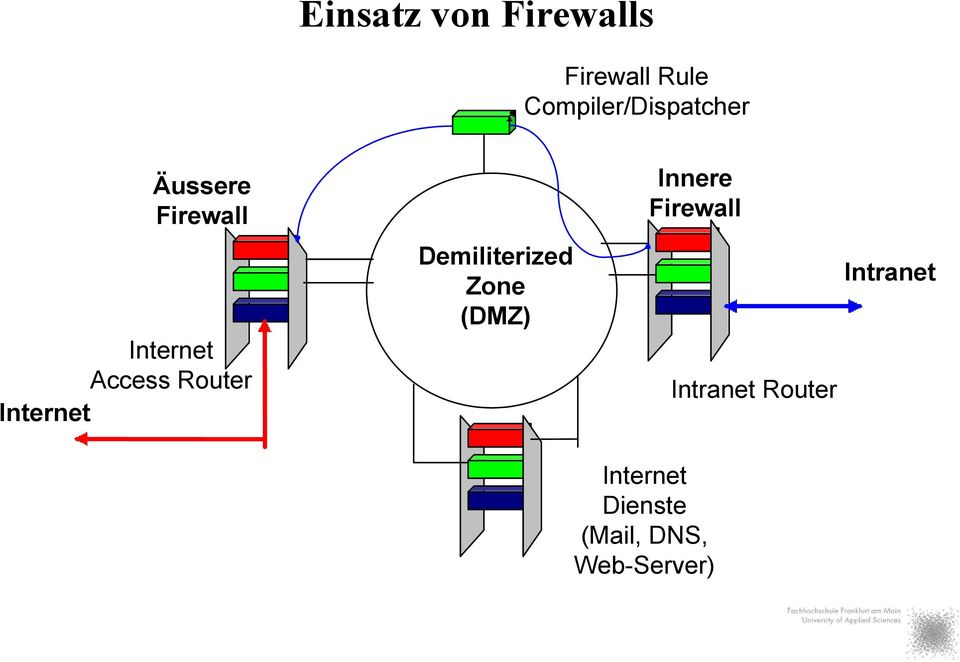 Internet Access Router Internet Demiliterized Zone