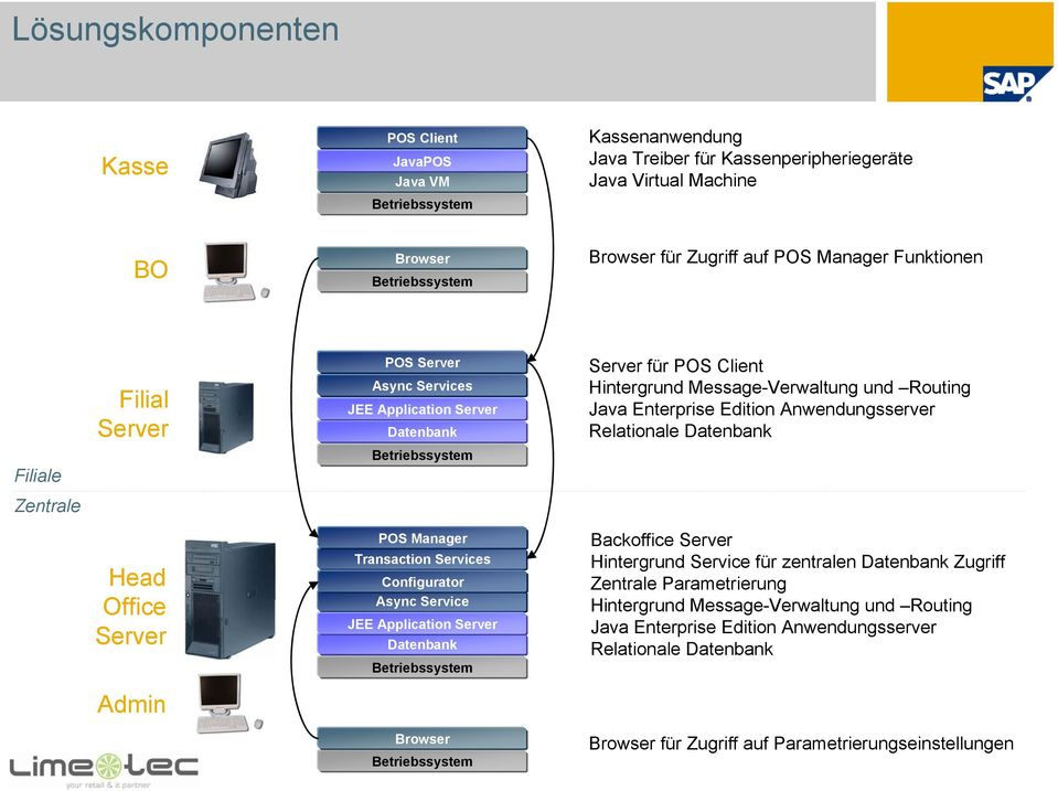 Async Service JEE Application Server Datenbank Betriebssystem Browser Betriebssystem Server für POS Client Hintergrund Message-Verwaltung und Routing Java Enterprise Edition Anwendungsserver