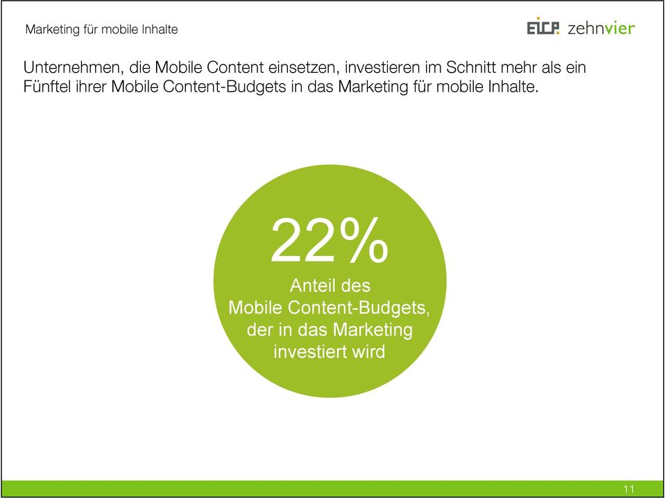Mobile Content-Budgets in das Marketing für mobile Inhalte.