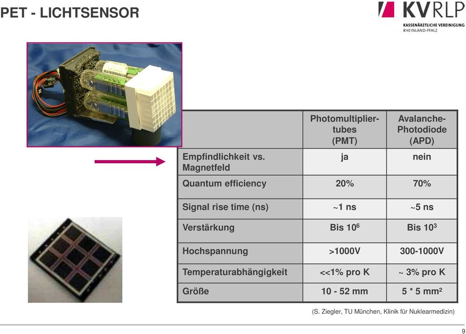 efficiency 20% 70% Signal rise time (ns) ~1 ns ~5 ns Verstärkung Bis 10 6 Bis 10 3
