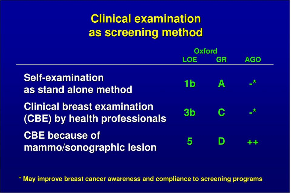 health professionals CBE because of mammo/sonographic lesion i 1b 3b 5 A -*