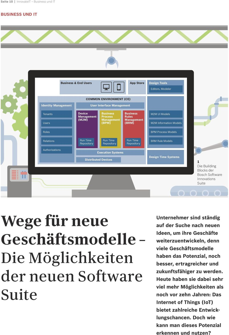 Repository Run Time Repository BRM Rule Models Authorizations Execution Systems Distributed Devices Design Time Systems 1 Die Building Blocks der Bosch Software Innovations Suite Wege für neue