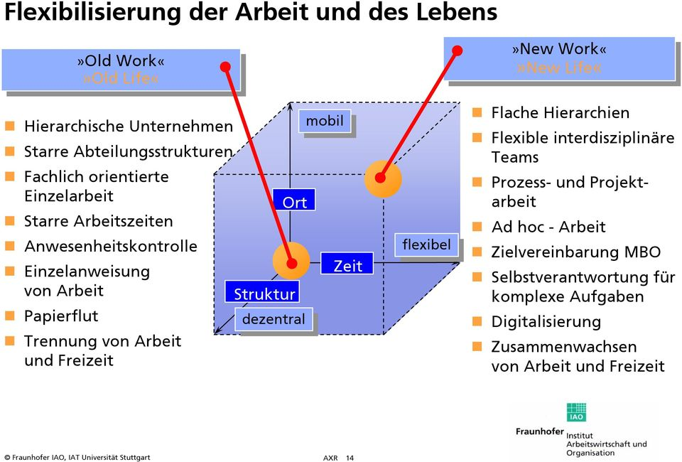 Arbeit und Freizeit dezentral dezentral flexibel flexibel»new»new Work«WorkNew»New Life«Flache Hierarchien Flexible interdisziplinäre Teams Prozess-