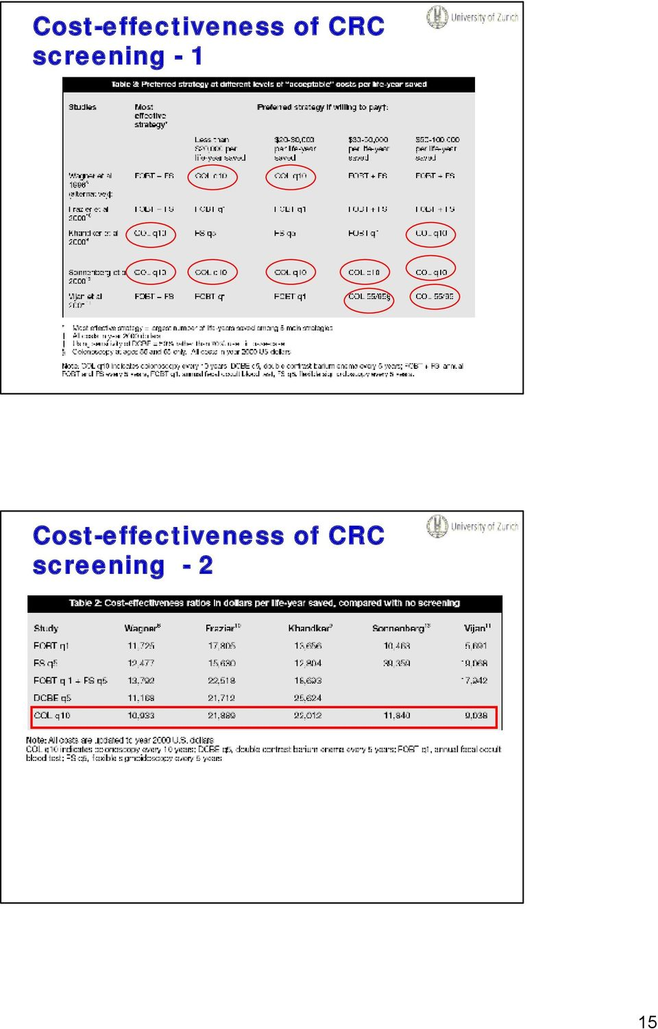 of CRC screening - 2
