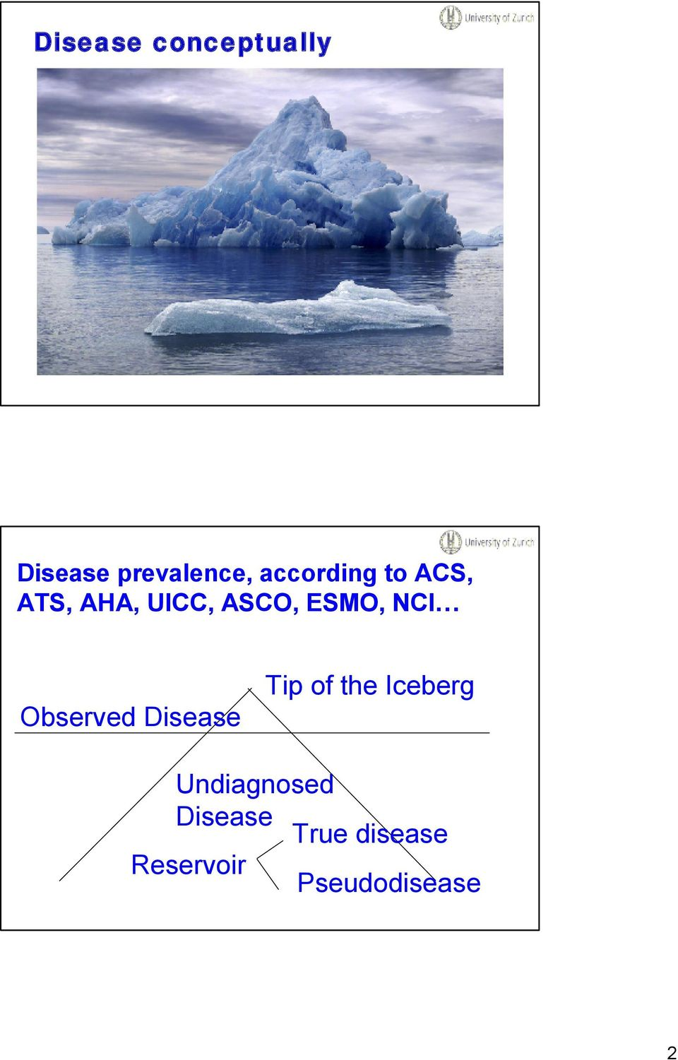 NCI Observed Disease Tip of the Iceberg