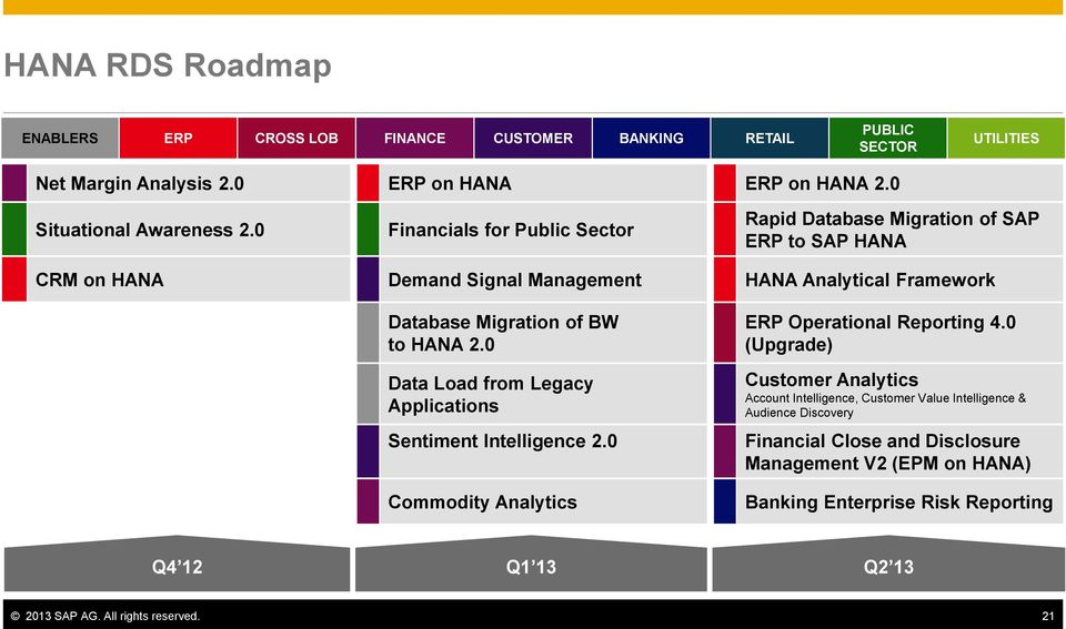 0 Data Load from Legacy Applications Sentiment Intelligence 2.0 Commodity Analytics ERP Operational Reporting 4.